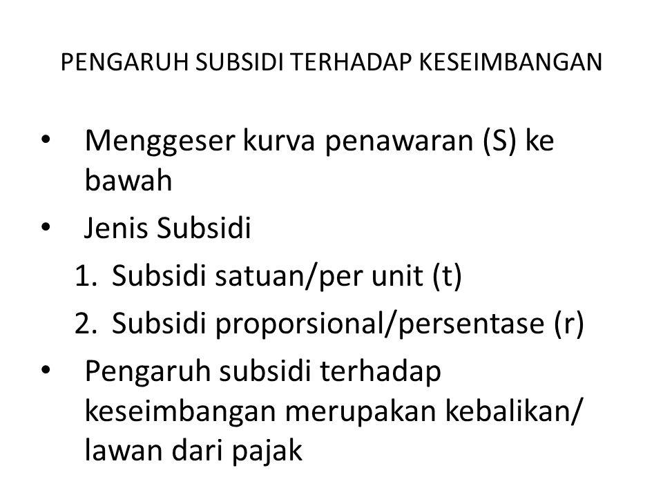 PENGARUH SUBSIDI TERHADAP KESEIMBANGAN Menggeser kurva penawaran (S) ke bawah Jenis Subsidi 1.Subsidi satuan/per unit (t) 2.Subsidi proporsional/persentase (r) Pengaruh subsidi terhadap keseimbangan merupakan kebalikan/ lawan dari pajak