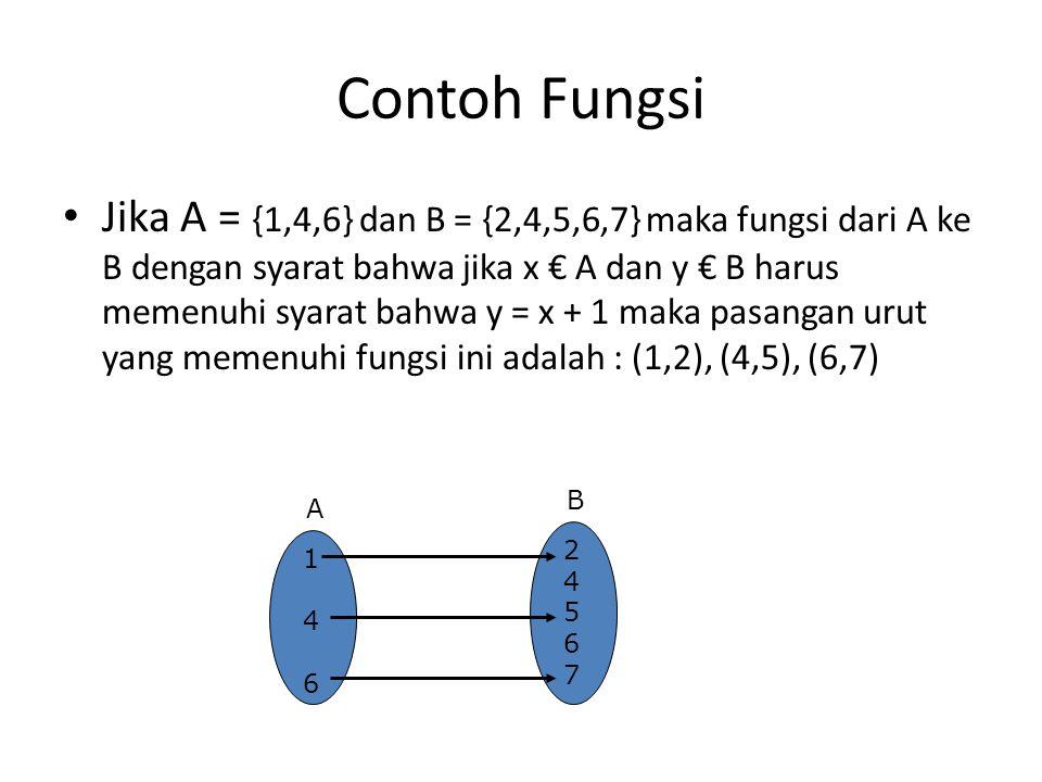Contoh Fungsi Jika A = {1,4,6} dan B = {2,4,5,6,7} maka fungsi dari A ke B dengan syarat bahwa jika x € A dan y € B harus memenuhi syarat bahwa y = x