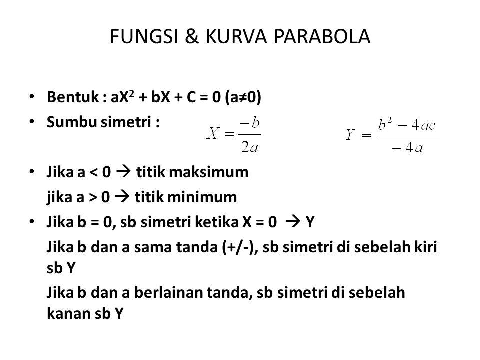 FUNGSI & KURVA PARABOLA Jika c = 0, kurva melalui titik origin Diskriminan – Jika D > 0  memotong sumbu X – Jika D = 0  menyinggung sumbu X – Jika D < 0  tidak akan memotong sumbu X Contoh : gambarkan kurva dari fungsi berikut : 1.Y = X 2 + 2X - 48 2.Y = -X 2 + 10X - 16 3.Y = X 2 – 25