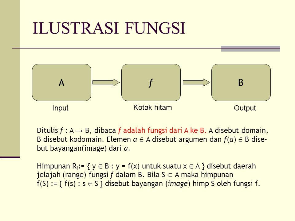 ILUSTRASI FUNGSI AfB Input Kotak hitam Output Ditulis f : A → B, dibaca f adalah fungsi dari A ke B. A disebut domain, B disebut kodomain. Elemen a ∈