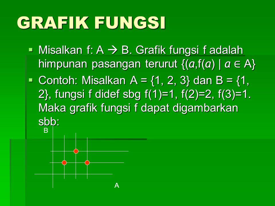 CONTOH FUNGSI 1.Fungsi kuadrat f : R → R, dimana f(x) := x 2 +x+1.
