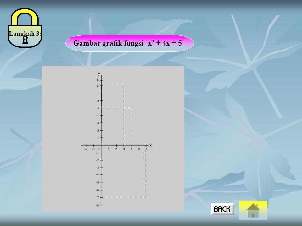 Gambar grafik fungsi -x 2 + 4x + 5 Langkah 3: