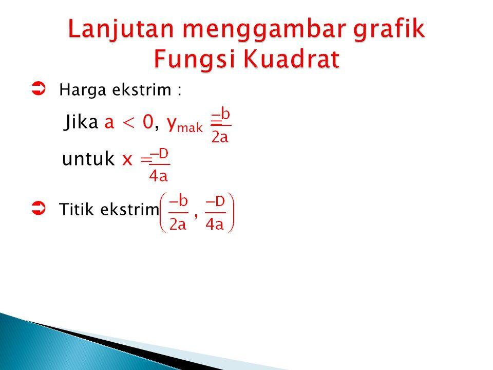  Harga ekstrim : Jika a < 0, y mak = untuk x =  Titik ekstrim
