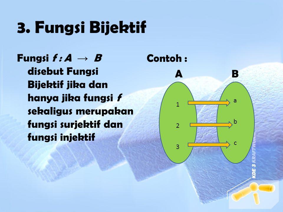 2. Fungsi Injektif Fungsi f : A → B disebut Fungsi Injektif jika dan hanya jika tidak ada anggota himpunan A yang memiliki bayangan sama pada anggota