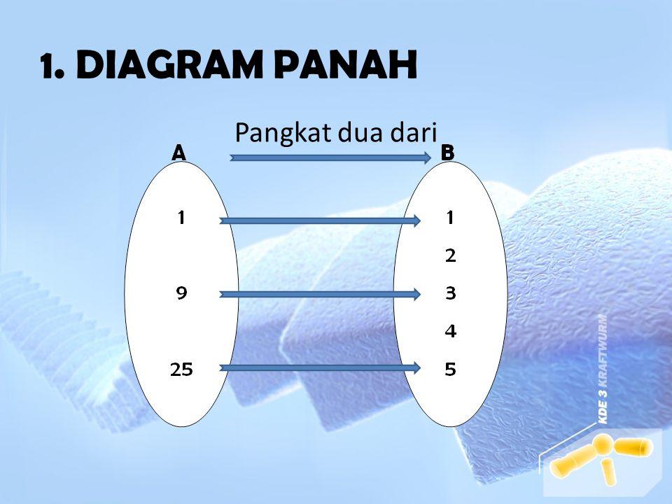 FUNGSI DAPAT DINYATAKAN DALAM : 1. DIAGRAM PANAH 2. HIMPUNAN PASANGAN BERURUTAN 3. GRAFIK