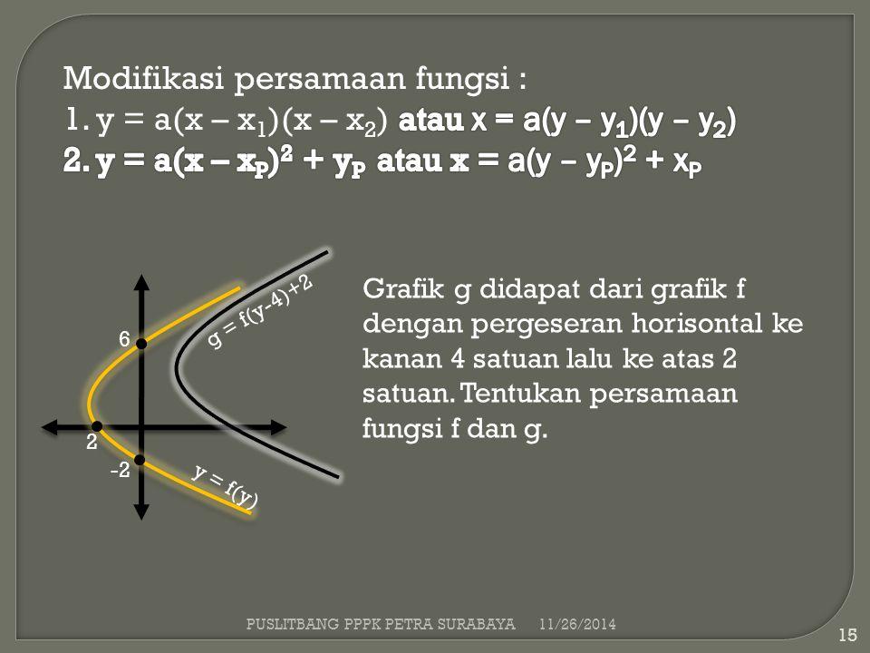 11/26/2014 15 6 -2 2 y = f(y) g = f(y-4)+2 Grafik g didapat dari grafik f dengan pergeseran horisontal ke kanan 4 satuan lalu ke atas 2 satuan. Tentuk
