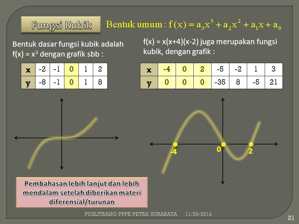 Bentuk dasar fungsi kubik adalah f(x) = x 3 dengan grafik sbb : f(x) = x(x+4)(x-2) juga merupakan fungsi kubik, dengan grafik : x -2012 y -8018 x -402
