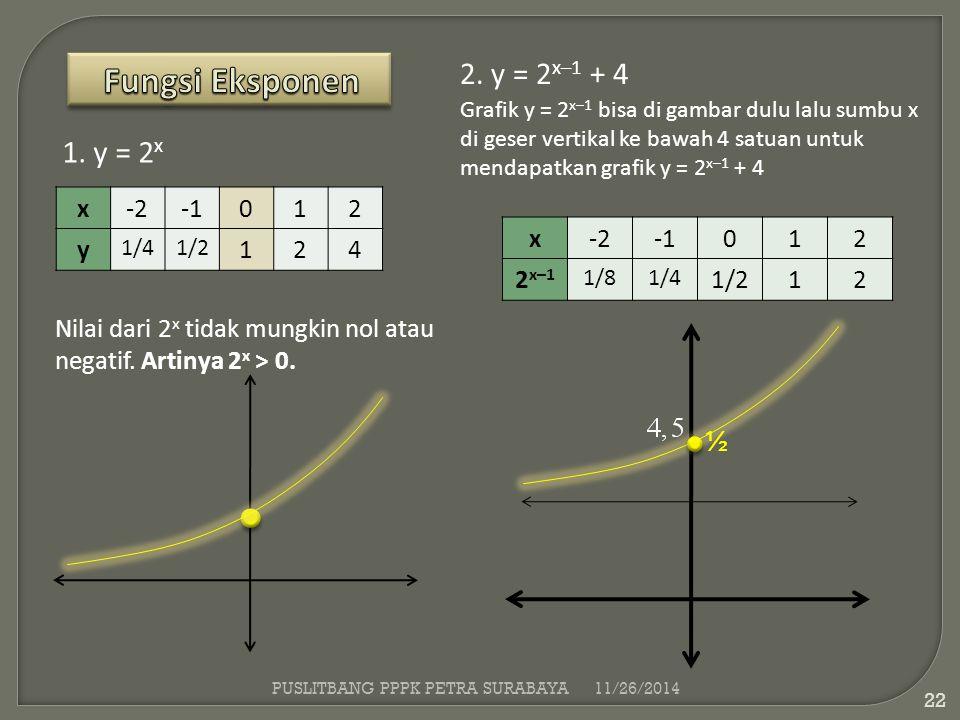 1. y = 2 x x-2012 y 1/41/2 124 2. y = 2 x–1 + 4 Nilai dari 2 x tidak mungkin nol atau negatif. Artinya 2 x > 0. Grafik y = 2 x–1 bisa di gambar dulu l