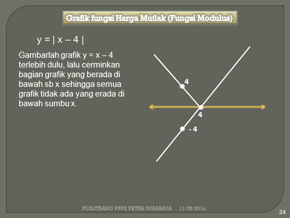 PUSLITBANG PPPK PETRA SURABAYA11/26/2014 24 y = | x – 4 | Gambarlah grafik y = x – 4 terlebih dulu, lalu cerminkan bagian grafik yang berada di bawah