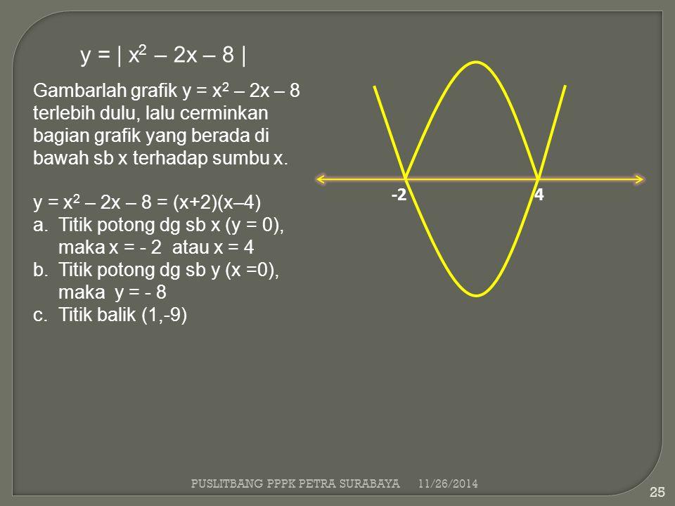 PUSLITBANG PPPK PETRA SURABAYA11/26/2014 25 y = | x 2 – 2x – 8 | Gambarlah grafik y = x 2 – 2x – 8 terlebih dulu, lalu cerminkan bagian grafik yang be