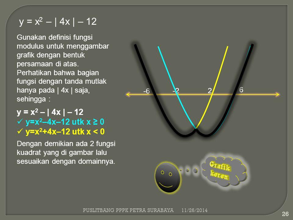 PUSLITBANG PPPK PETRA SURABAYA11/26/2014 26 y = x 2 – | 4x | – 12 Gunakan definisi fungsi modulus untuk menggambar grafik dengan bentuk persamaan di a