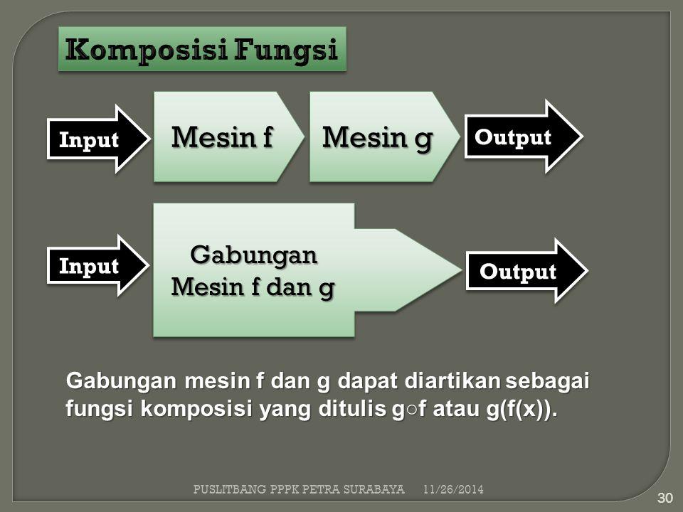 Mesin f Mesin g InputInput OutputOutput Gabungan Mesin f dan g InputInput OutputOutput Gabungan mesin f dan g dapat diartikan sebagai fungsi komposisi