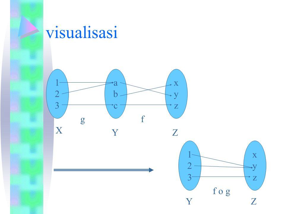 visualisasi 123123 abcabc g X Y xyzxyz f Z 123123 xyzxyz YZ f o g