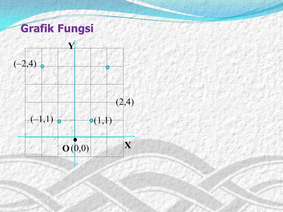 Contoh : Gambarlah grafik fungsi dari dari fungsi : f: x f(x) = x2 x2 x2 x2 dengan DfDfDfDf = {–2, –1, 0, 1, 2}, Rf Rf Rf Rf = {0, 1, 4}! Penyelesaia