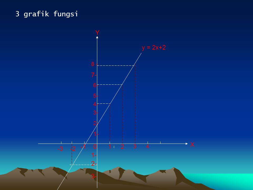 3 grafik fungsi 3- X Y 1- y = 2x+2 3- 2- 4- 5- 12 34 8 - 0 -2 6- 1- 2- 7- -3