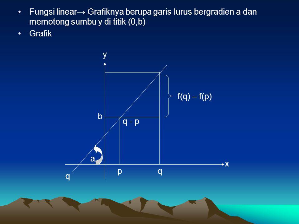 Fungsi linear→ Grafiknya berupa garis lurus bergradien a dan memotong sumbu y di titik (0,b) Grafik f(q) – f(p) q - p b a q p q y x