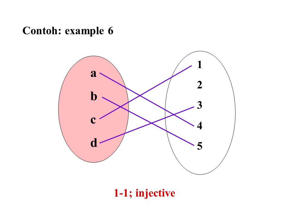 Contoh: example 6 abcdabcd 1234512345 1-1; injective