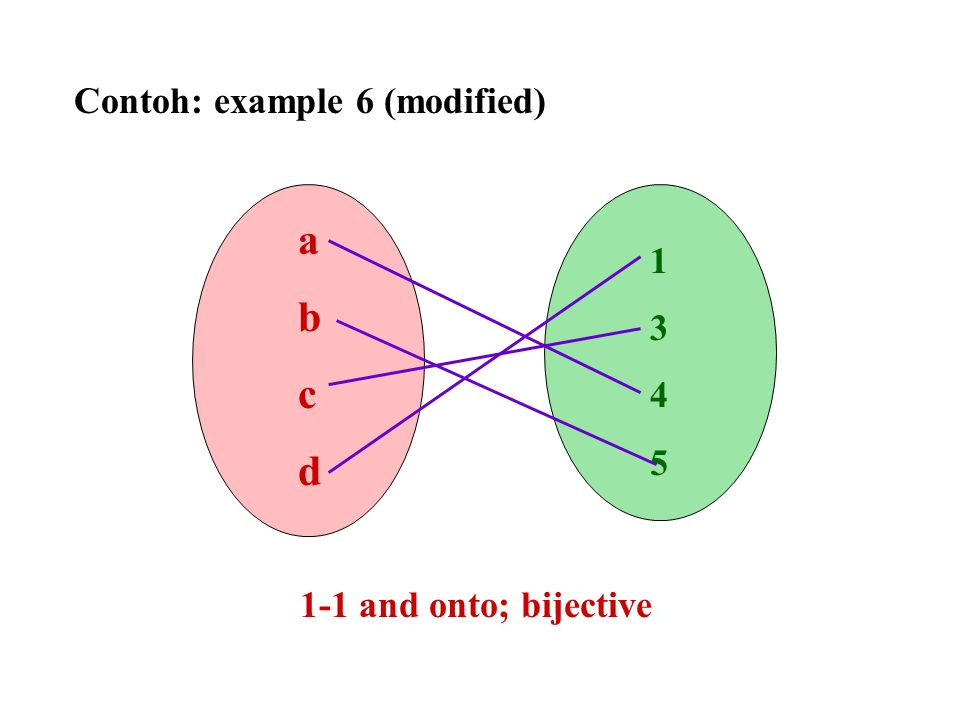 Contoh: example 6 (modified) abcdabcd 13451345 1-1 and onto; bijective