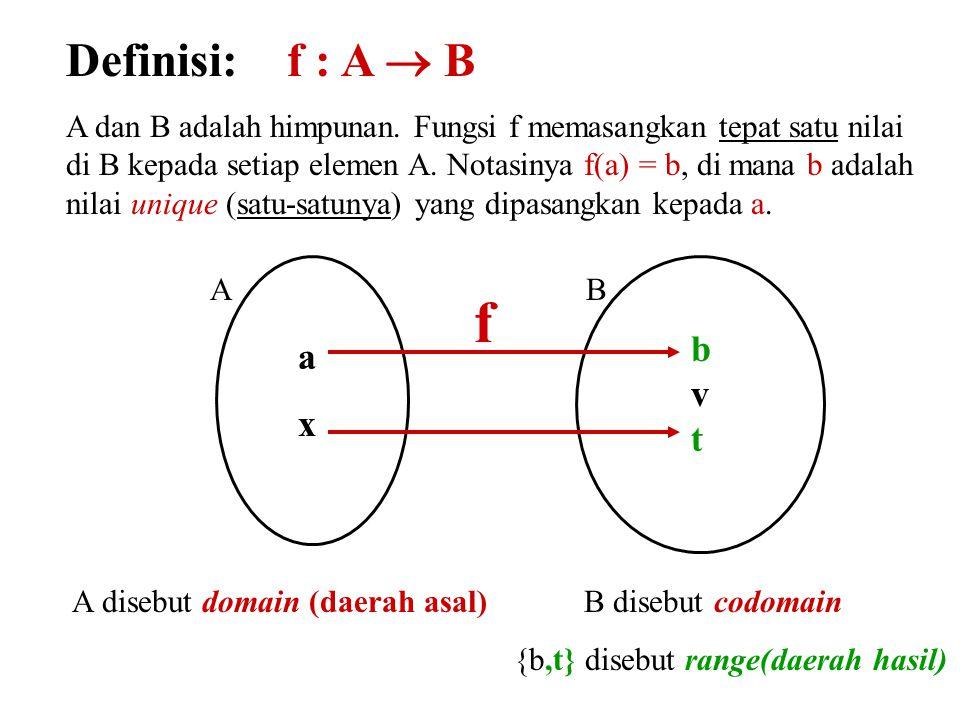 Terminologi: f: A  B 1.Fungsi f memetakan (maps) A ke B 2.A = domain dari fungsi f, B = codomain dari fungsi f 3.f(a) = b, b disebut image (bayangan) dari a, a disebut pre-image dari b 4.Himpunan bagian dari B yang berisi semua bayangan disebut range dari fungsi f