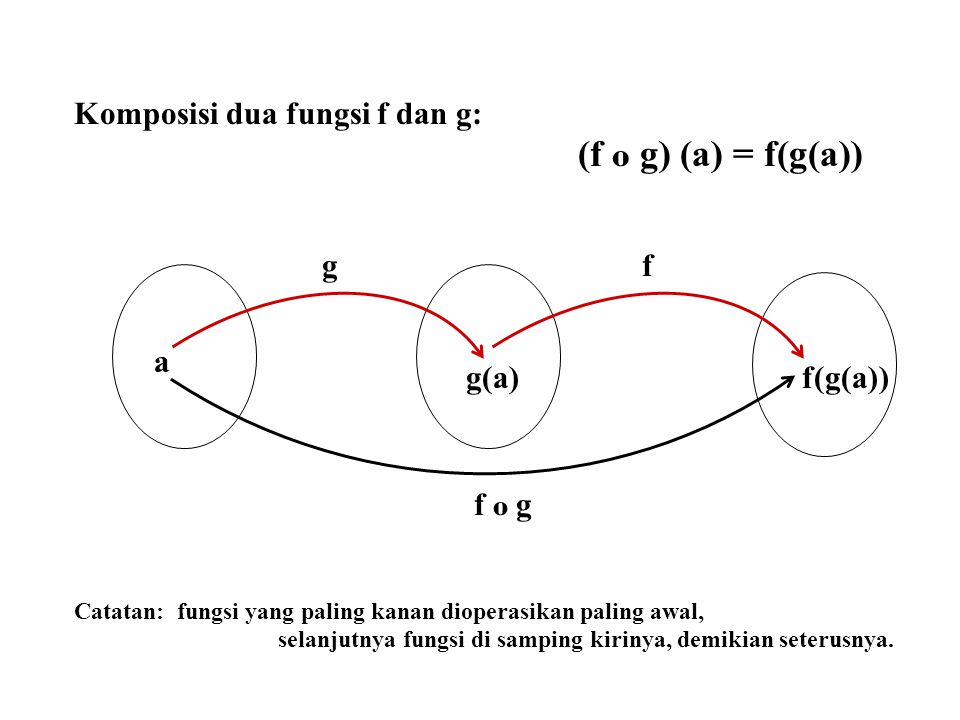 Komposisi dua fungsi f dan g: (f o g) (a) = f(g(a)) Catatan: fungsi yang paling kanan dioperasikan paling awal, selanjutnya fungsi di samping kirinya,