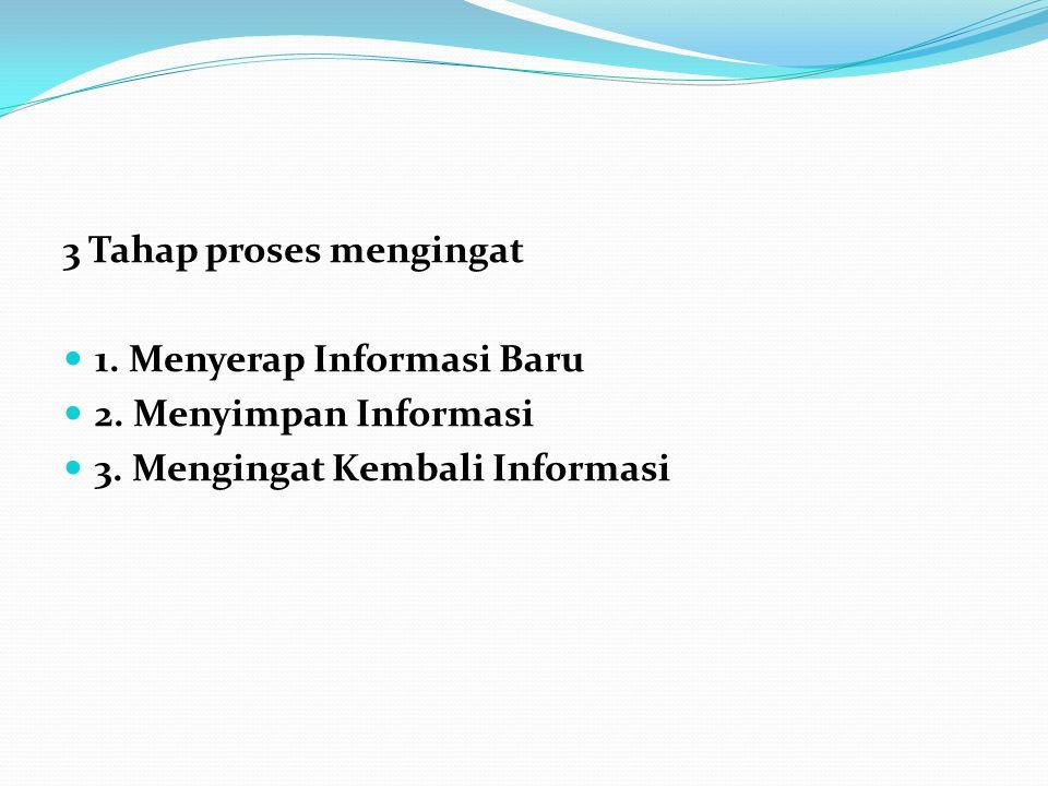 3 Tahap proses mengingat 1.Menyerap Informasi Baru 2.