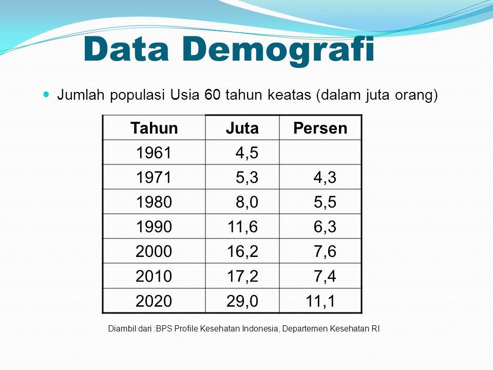 Data Demografi Jumlah populasi Usia 60 tahun keatas (dalam juta orang) TahunJutaPersen 1961 4,5 1971 5,3 4,3 1980 8,0 5,5 199011,6 6,3 200016,2 7,6 201017,2 7,4 202029,011,1 Diambil dari :BPS Profile Kesehatan Indonesia, Departemen Kesehatan RI
