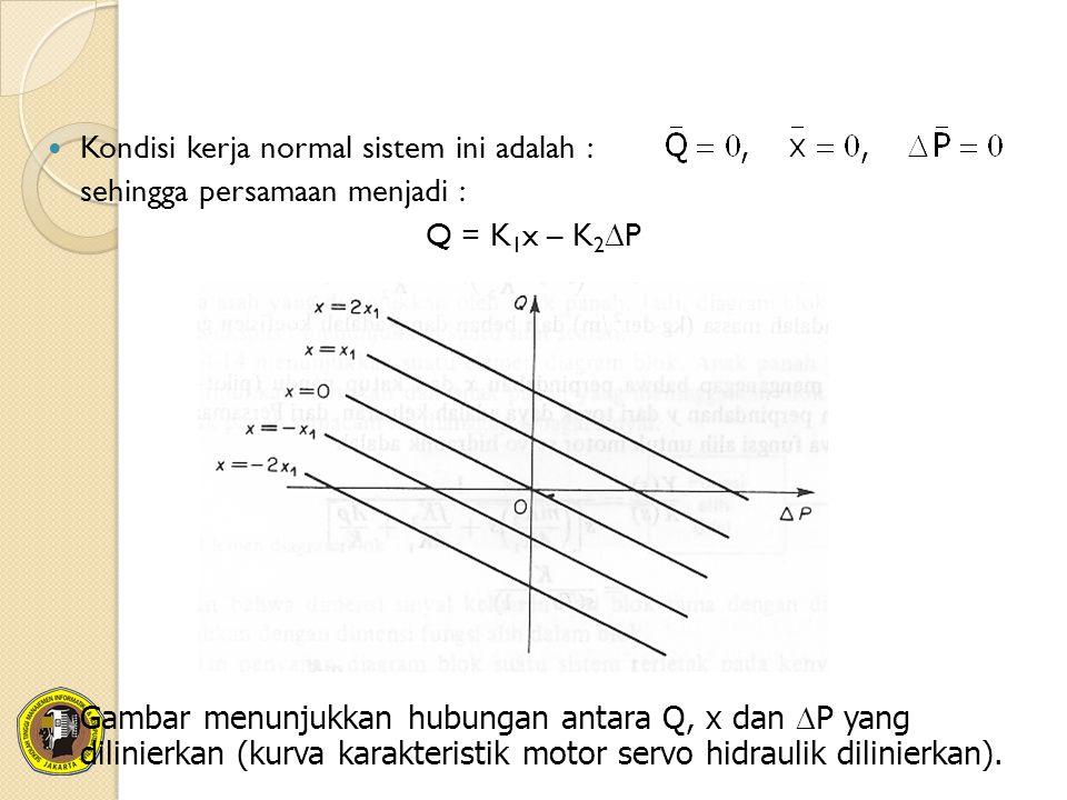 Kondisi kerja normal sistem ini adalah : sehingga persamaan menjadi : Q = K 1 x – K 2  P Gambar menunjukkan hubungan antara Q, x dan  P yang dilinie