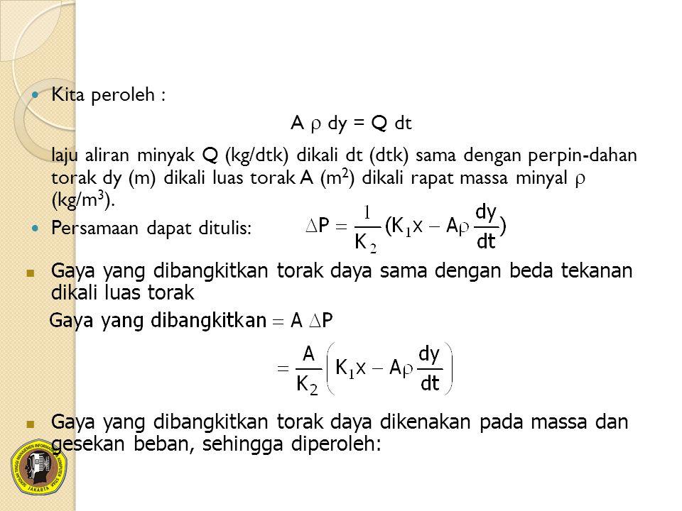 Kita peroleh : A  dy = Q dt laju aliran minyak Q (kg/dtk) dikali dt (dtk) sama dengan perpin-dahan torak dy (m) dikali luas torak A (m 2 ) dikali rapat massa minyal  (kg/m 3 ).