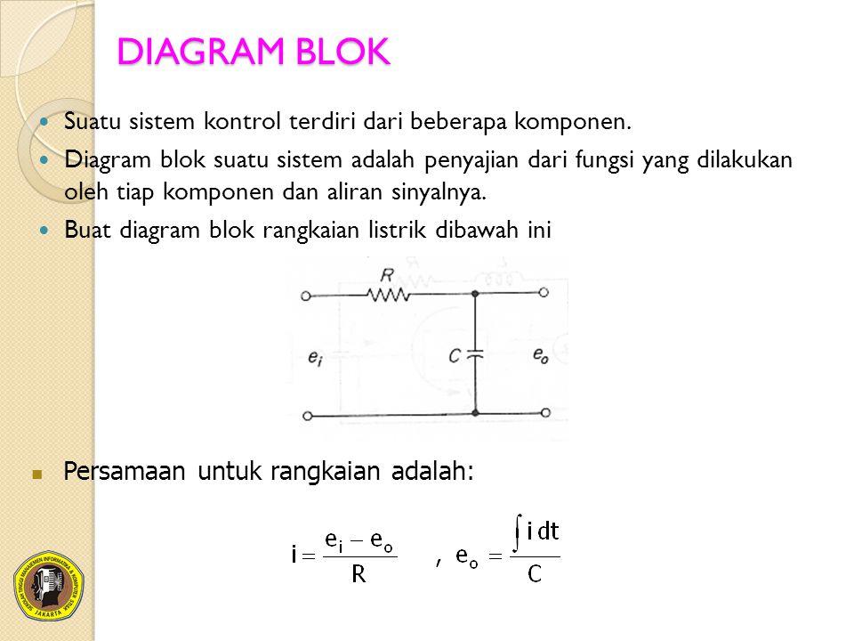 DIAGRAM BLOK Suatu sistem kontrol terdiri dari beberapa komponen. Diagram blok suatu sistem adalah penyajian dari fungsi yang dilakukan oleh tiap komp