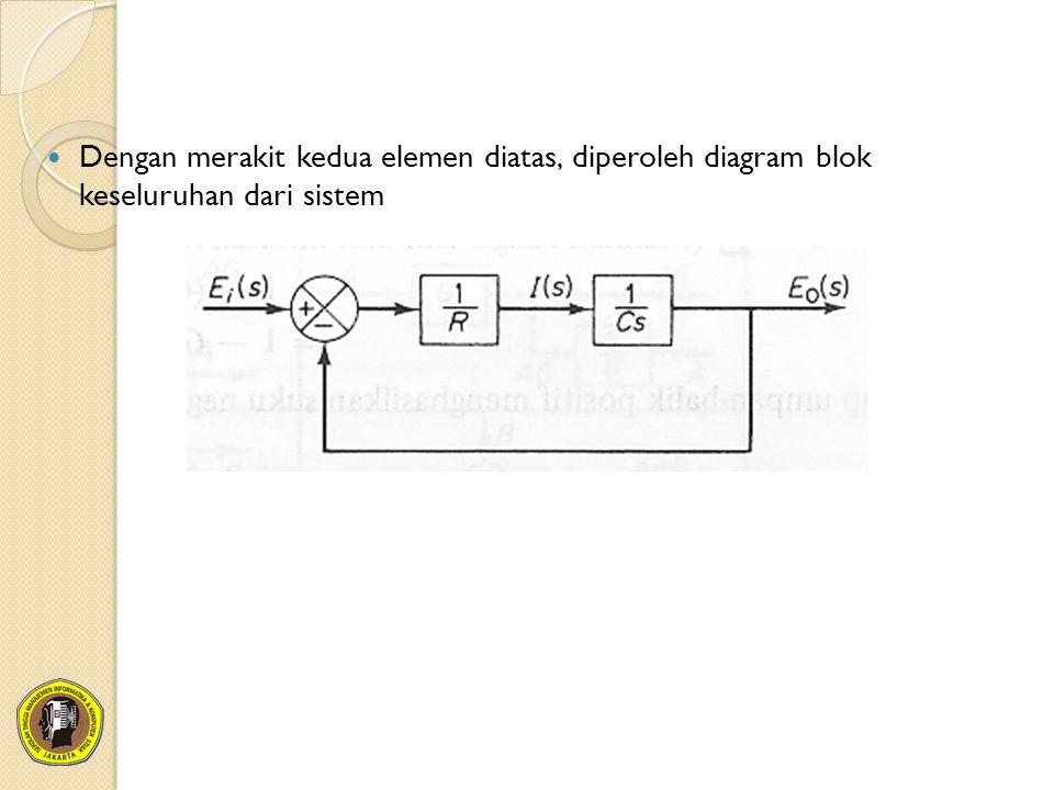 Dengan merakit kedua elemen diatas, diperoleh diagram blok keseluruhan dari sistem