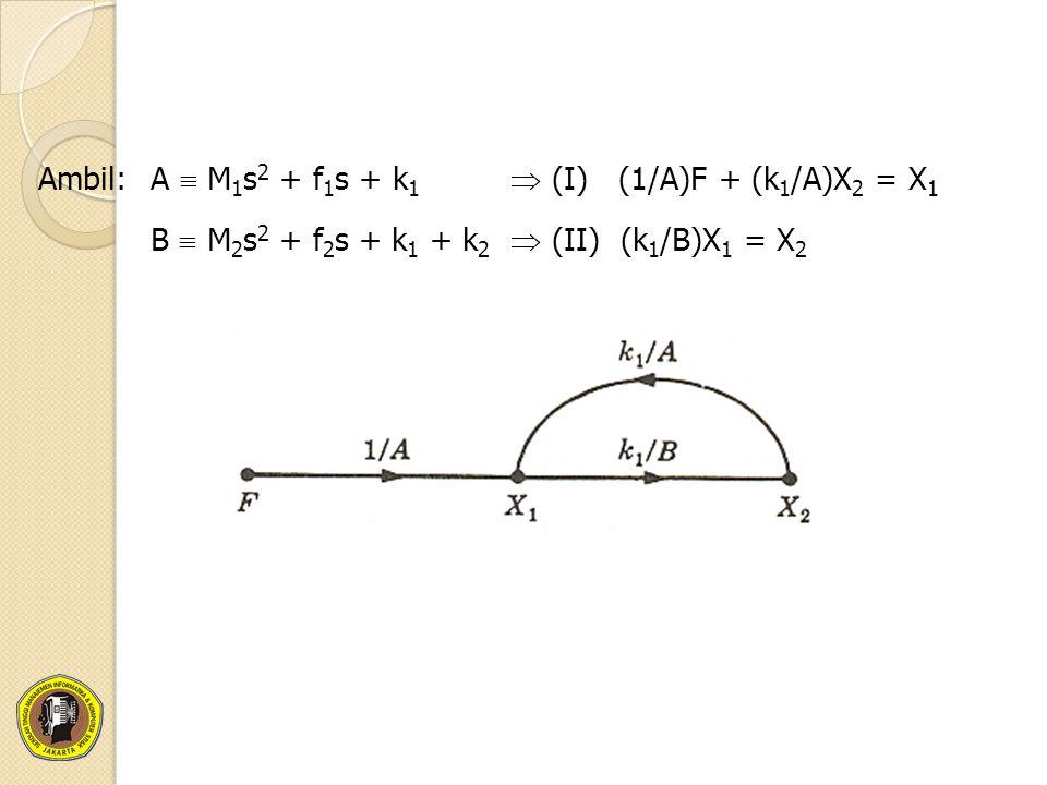 Ambil:A  M 1 s 2 + f 1 s + k 1  (I) (1/A)F + (k 1 /A)X 2 = X 1 B  M 2 s 2 + f 2 s + k 1 + k 2  (II) (k 1 /B)X 1 = X 2