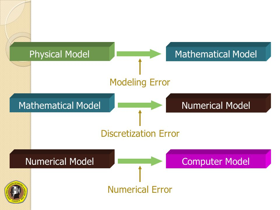 Physical ModelMathematical Model Modeling Error Mathematical ModelNumerical Model Discretization Error Numerical ModelComputer Model Numerical Error