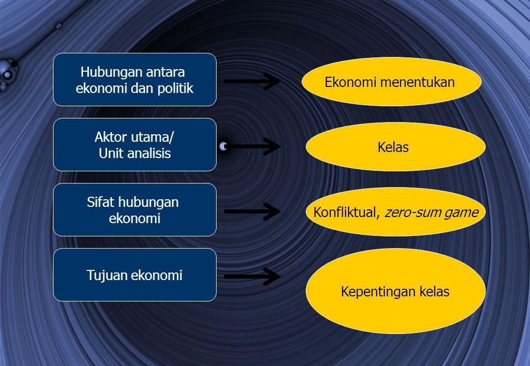 Hubungan antara ekonomi dan politik Aktor utama/ Unit analisis Sifat hubungan ekonomi Tujuan ekonomi Ekonomi menentukan Konfliktual, zero-sum game Kep
