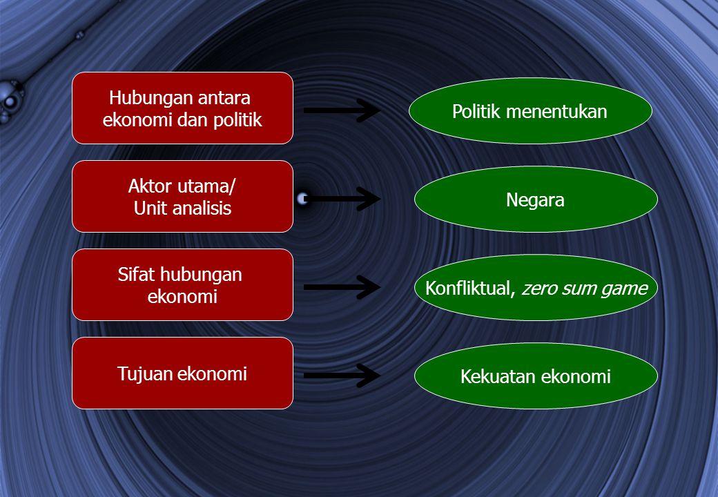 Hubungan antara ekonomi dan politik Aktor utama/ Unit analisis Sifat hubungan ekonomi Tujuan ekonomi Politik menentukan Konfliktual, zero sum game Kek