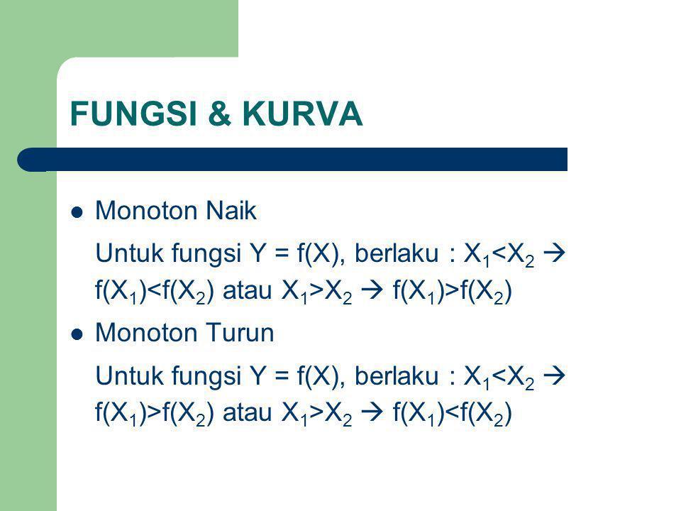 FUNGSI & KURVA Monoton Naik Untuk fungsi Y = f(X), berlaku : X 1 X 2  f(X 1 )>f(X 2 ) Monoton Turun Untuk fungsi Y = f(X), berlaku : X 1 f(X 2 ) atau