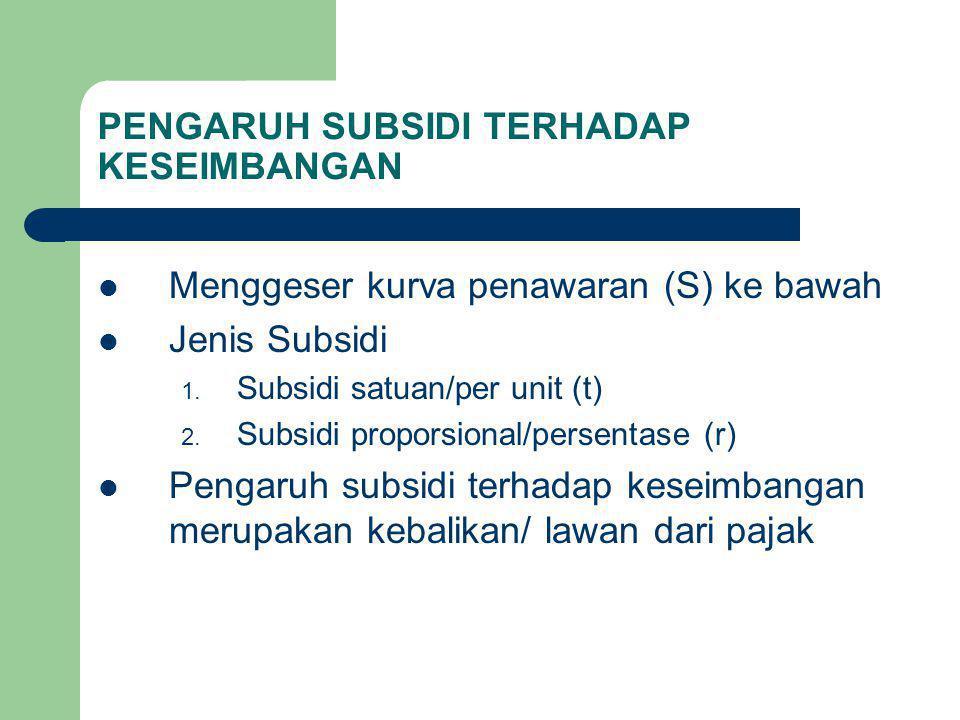 PENGARUH SUBSIDI TERHADAP KESEIMBANGAN Menggeser kurva penawaran (S) ke bawah Jenis Subsidi 1. Subsidi satuan/per unit (t) 2. Subsidi proporsional/per