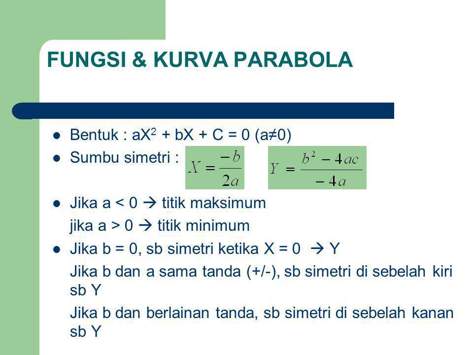 FUNGSI & KURVA PARABOLA Jika c = 0, kurva melalui titik origin Diskriminan – Jika D > 0  memotong sumbu X – Jika D = 0  menyinggung sumbu X – Jika D < 0  tidak akan memotong sumbu X Contoh : gambarkan kurva dari fungsi berikut : 1.