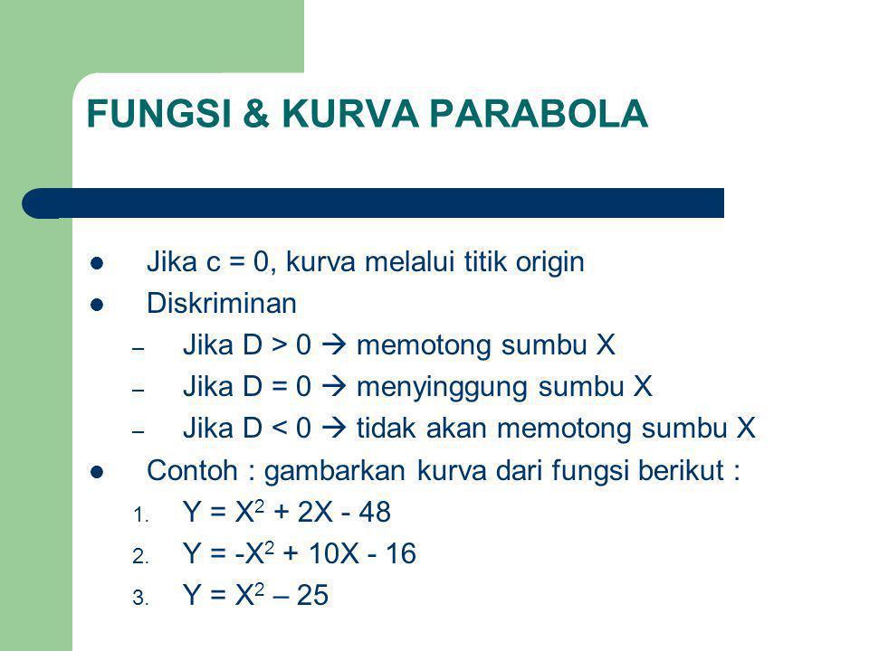FUNGSI & KURVA PARABOLA Jika c = 0, kurva melalui titik origin Diskriminan – Jika D > 0  memotong sumbu X – Jika D = 0  menyinggung sumbu X – Jika D