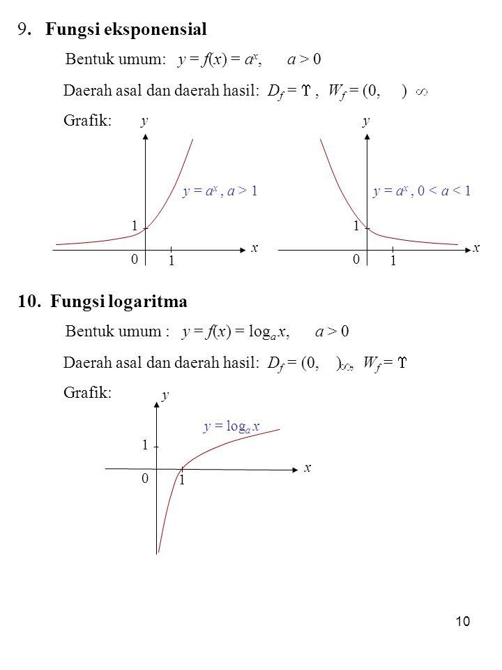 10 x y 0 1 1 y = a x, a > 1 x y 0 1 1 y = a x, 0 < a < 1 10. Fungsi logaritma Bentuk umum : y = f(x) = log a x, a > 0 Daerah asal dan daerah hasil: D
