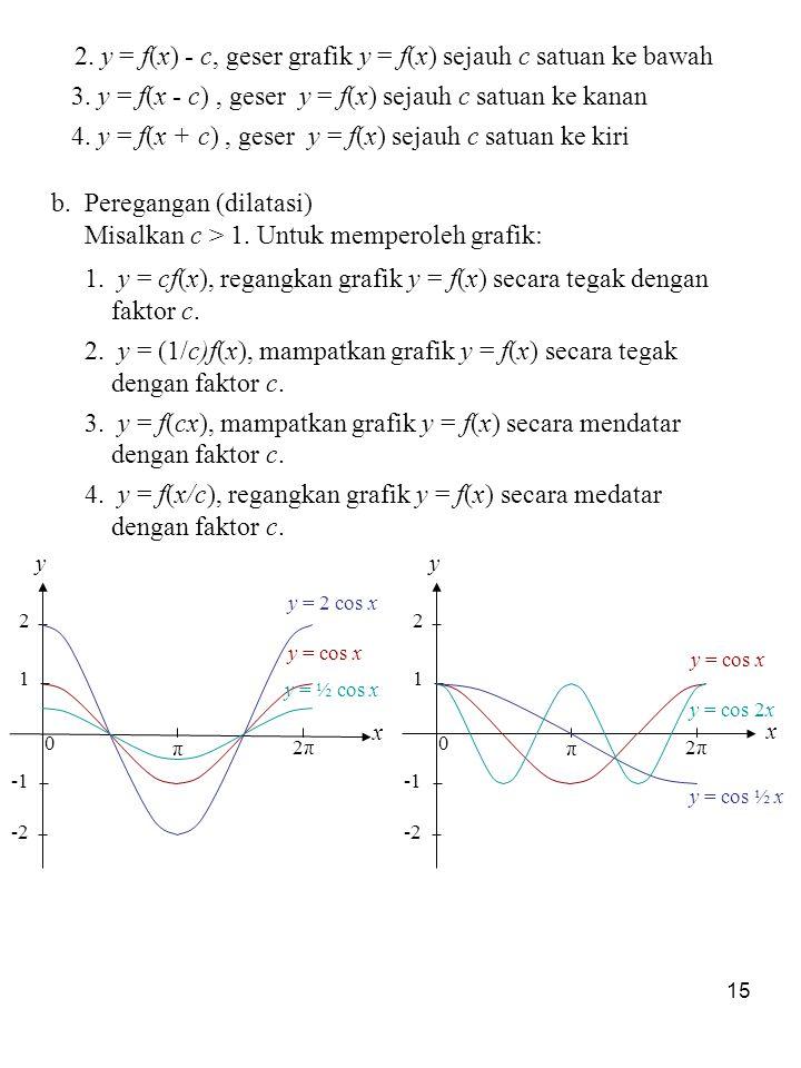 15 b. Peregangan (dilatasi) Misalkan c > 1. Untuk memperoleh grafik: 1. y = cf(x), regangkan grafik y = f(x) secara tegak dengan faktor c. 2. y = (1/c