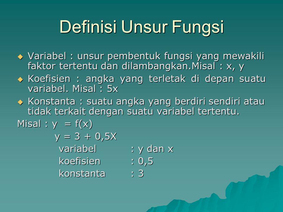 Definisi Unsur Fungsi  Variabel : unsur pembentuk fungsi yang mewakili faktor tertentu dan dilambangkan.Misal : x, y  Koefisien : angka yang terleta