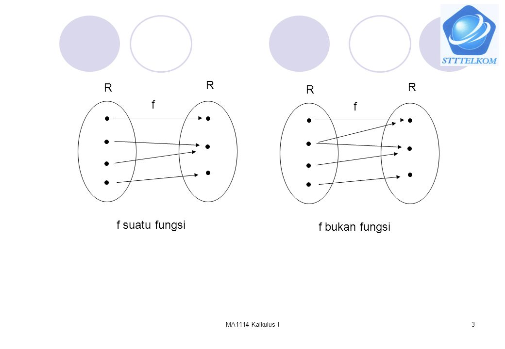 MA1114 Kalkulus I4 Domain / daerah asal dari f(x), notasi Df, yaitu Daerah nilai / Range dari f(x), notasi Rf, yaitu RR f