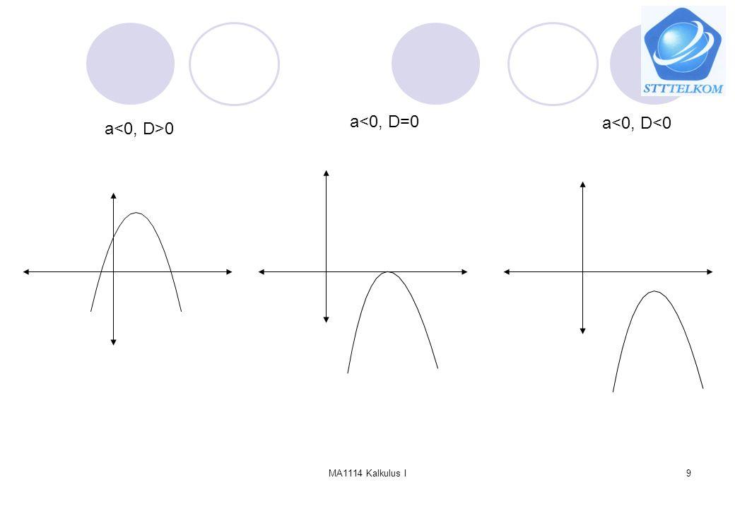 MA1114 Kalkulus I20 B.Fungsi Komposisi Definisi: Komposisi dari fungsi f(x) dengan g(x) didefinisikan sebagai Syarat yang harus dipenuhi agar f o g ada (terdefinisi) adalah R R R g f f○g DgDg RgRg RfRf DfDf