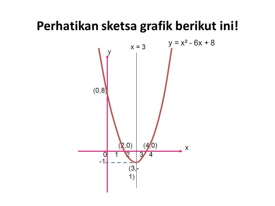Perhatikan sketsa grafik berikut ini! (3,- 1) 0 1 2 3 4 (0,8) y = x² - 6x + 8 y x (2,0)(4,0) x = 3