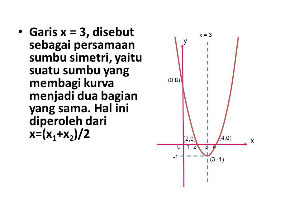 Garis x = 3, disebut sebagai persamaan sumbu simetri, yaitu suatu sumbu yang membagi kurva menjadi dua bagian yang sama. Hal ini diperoleh dari x=(x 1