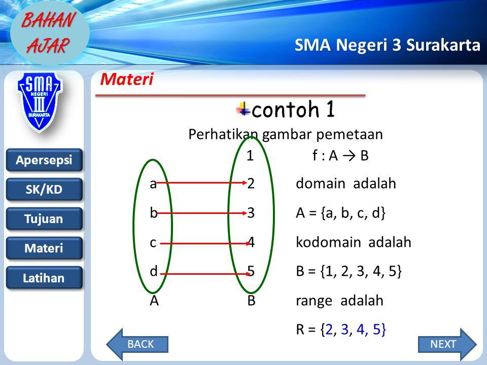 Apersepsi SK/KD Tujuan Materi Latihan SMA Negeri 3 Surakarta BAHAN AJAR Materi contoh 1 Perhatikan gambar pemetaan 1 f : A → B a2domain adalah b3A = {a, b, c, d} c4kodomain adalah d5B = {1, 2, 3, 4, 5} ABrange adalah R = {2, 3, 4, 5} NEXTBACK