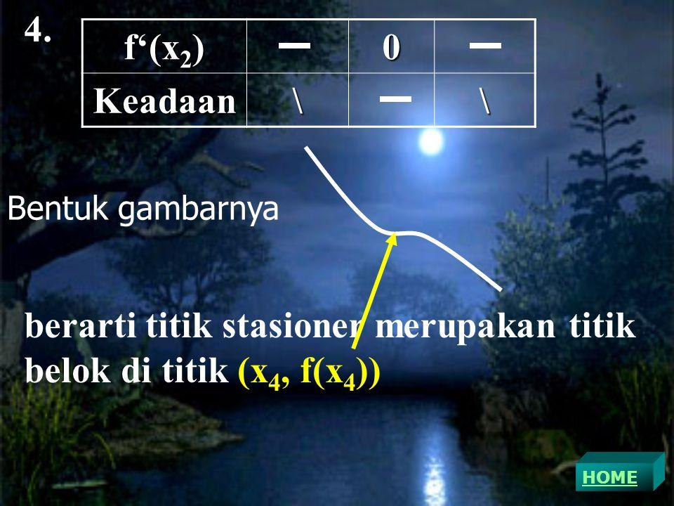 4. f'(x 2 ) 0Keadaan\\ Bentuk gambarnya berarti titik stasioner merupakan titik belok di titik (x 4, f(x 4 )) HOME