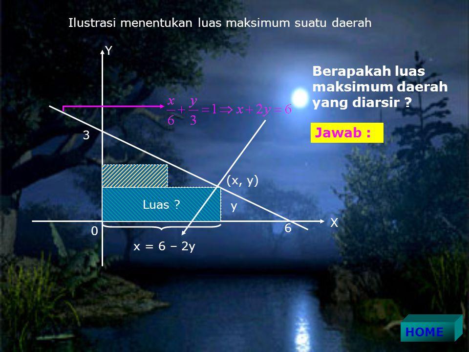 3 6 Luas .X Y 0 (x, y) y x = 6 – 2y Ilustrasi menentukan luas maksimum suatu daerah Luas .
