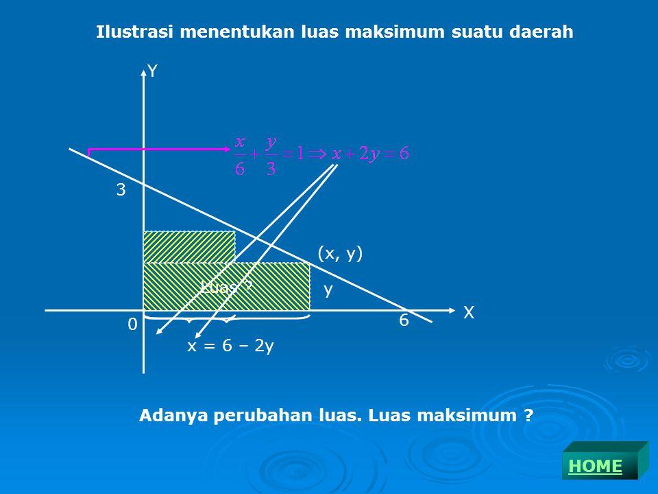 Cobalah gambar yang sebenarnya dari soal di atas! y = x 3 - 6x 2 + 9x – 1 y x 3 1 3 0 TERAPANHOME
