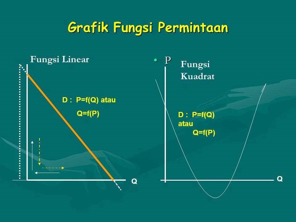 Fungsi Permintaan (Demand Function) Hubungan fungsional antara banyaknya barang yang diminta konsumen (Q) dengan tingkat harga barang tersebut tiap unit (P) di pasar pada suatu saat tertentu, yang dinyatakan dengan fungsi: D : Q = f(P) atau P = f(Q)